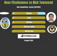 Ross Fitzsimmons vs Nick Townsend h2h player stats