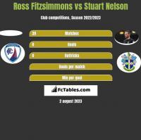 Ross Fitzsimmons vs Stuart Nelson h2h player stats