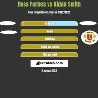 Ross Forbes vs Aidan Smith h2h player stats
