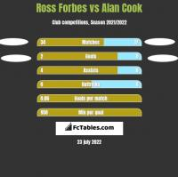 Ross Forbes vs Alan Cook h2h player stats