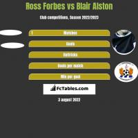 Ross Forbes vs Blair Alston h2h player stats