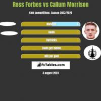 Ross Forbes vs Callum Morrison h2h player stats