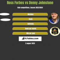 Ross Forbes vs Denny Johnstone h2h player stats