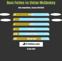 Ross Forbes vs Stefan McCluskey h2h player stats