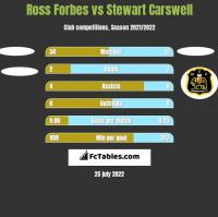 Ross Forbes vs Stewart Carswell h2h player stats