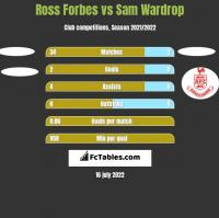 Ross Forbes vs Sam Wardrop h2h player stats