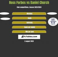 Ross Forbes vs Daniel Church h2h player stats