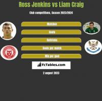 Ross Jenkins vs Liam Craig h2h player stats