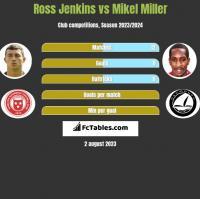 Ross Jenkins vs Mikel Miller h2h player stats