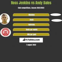 Ross Jenkins vs Andy Dales h2h player stats
