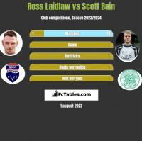 Ross Laidlaw vs Scott Bain h2h player stats