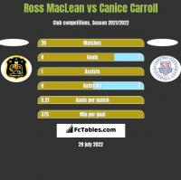 Ross MacLean vs Canice Carroll h2h player stats