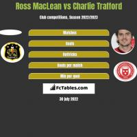 Ross MacLean vs Charlie Trafford h2h player stats