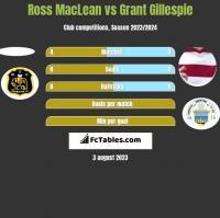 Ross MacLean vs Grant Gillespie h2h player stats