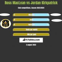Ross MacLean vs Jordan Kirkpatrick h2h player stats