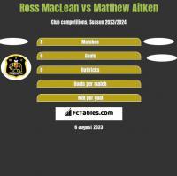 Ross MacLean vs Matthew Aitken h2h player stats