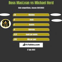 Ross MacLean vs Michael Herd h2h player stats