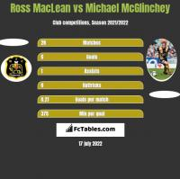 Ross MacLean vs Michael McGlinchey h2h player stats