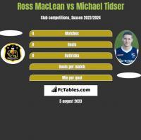Ross MacLean vs Michael Tidser h2h player stats