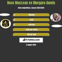 Ross MacLean vs Morgaro Gomis h2h player stats