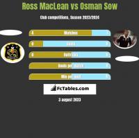 Ross MacLean vs Osman Sow h2h player stats
