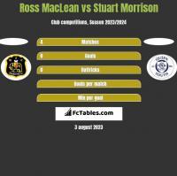 Ross MacLean vs Stuart Morrison h2h player stats