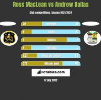Ross MacLean vs Andrew Dallas h2h player stats