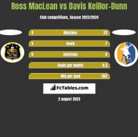 Ross MacLean vs Davis Keillor-Dunn h2h player stats