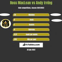 Ross MacLean vs Andy Irving h2h player stats