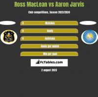 Ross MacLean vs Aaron Jarvis h2h player stats