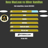 Ross MacLean vs Oliver Hamilton h2h player stats