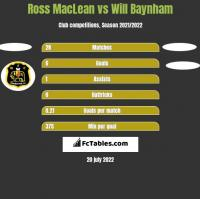 Ross MacLean vs Will Baynham h2h player stats