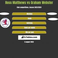 Ross Matthews vs Graham Webster h2h player stats