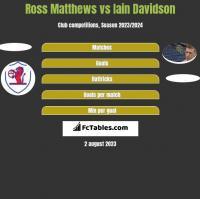 Ross Matthews vs Iain Davidson h2h player stats