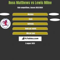Ross Matthews vs Lewis Milne h2h player stats