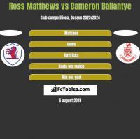 Ross Matthews vs Cameron Ballantye h2h player stats
