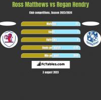 Ross Matthews vs Regan Hendry h2h player stats