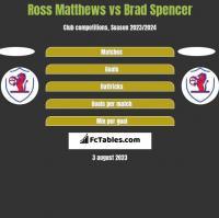 Ross Matthews vs Brad Spencer h2h player stats