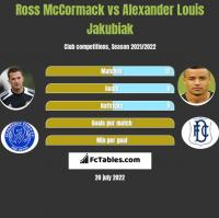 Ross McCormack vs Alexander Louis Jakubiak h2h player stats