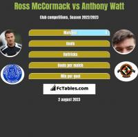 Ross McCormack vs Anthony Watt h2h player stats