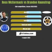 Ross McCormack vs Brandon Haunstrup h2h player stats