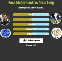 Ross McCormack vs Chris Long h2h player stats
