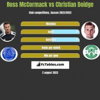 Ross McCormack vs Christian Doidge h2h player stats