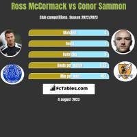 Ross McCormack vs Conor Sammon h2h player stats