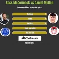 Ross McCormack vs Daniel Mullen h2h player stats