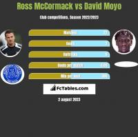 Ross McCormack vs David Moyo h2h player stats