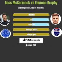 Ross McCormack vs Eamonn Brophy h2h player stats