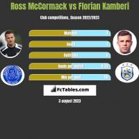 Ross McCormack vs Florian Kamberi h2h player stats
