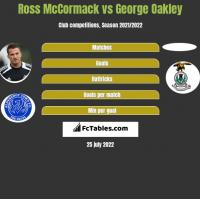 Ross McCormack vs George Oakley h2h player stats