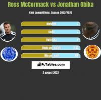 Ross McCormack vs Jonathan Obika h2h player stats